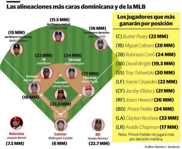 #MLB: Los Quisqueyanos batirán récord de ingresos aun sin el salario de A-Rod