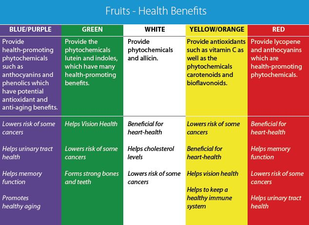 baby fruit size healthy fruits and their benefits