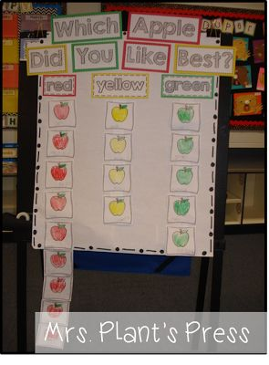 Graphing our favorite apples