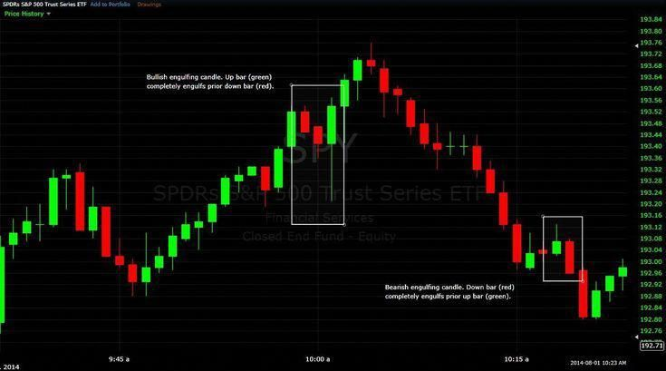 Engulfing Candle Day Trading Strategy Tradingstrategiesinvesting