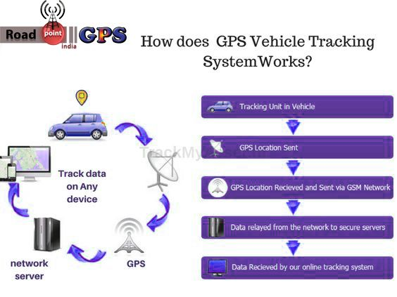Best 25 Car Tracking Device Ideas On Pinterest Money