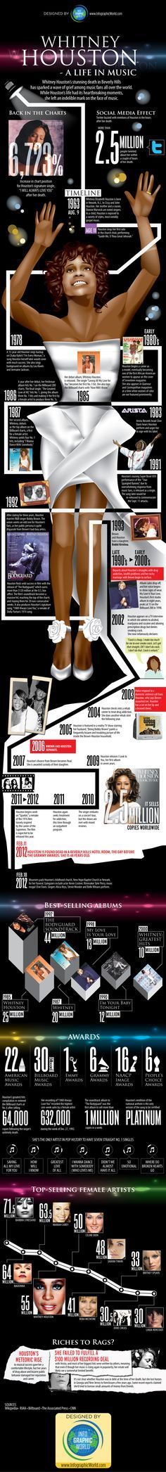 #Music #Infographics - Whitney Houston Infographic: A Life In Music #Infografia