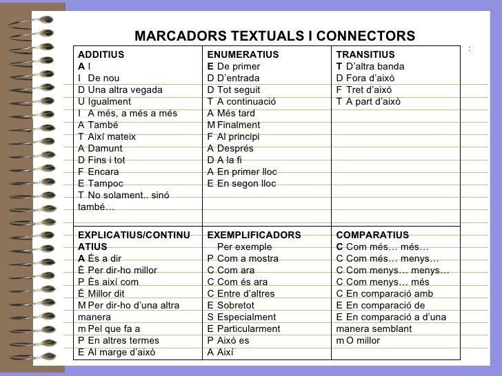 Resultat d'imatges de escriure en catala