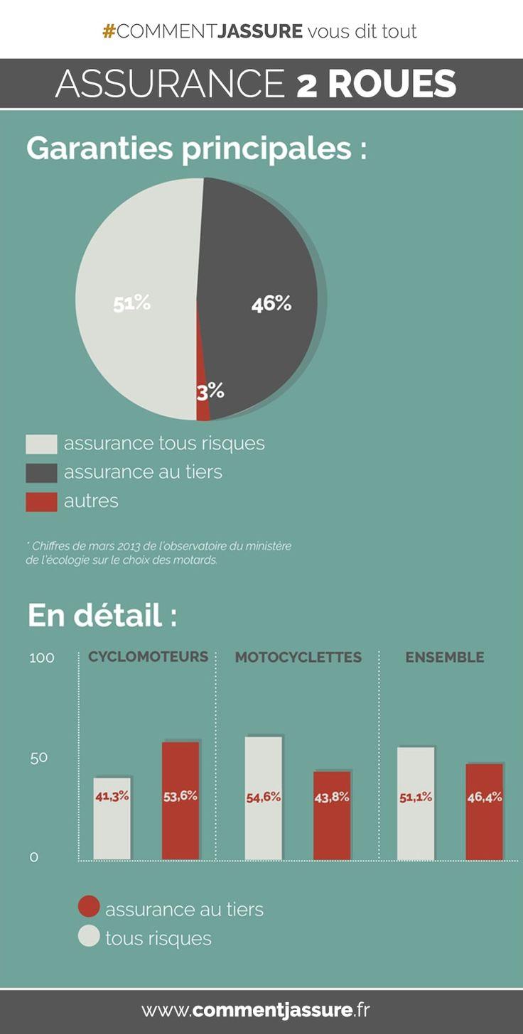 Infographie Assurance moto, scooter, 2 roues : Garanties principales