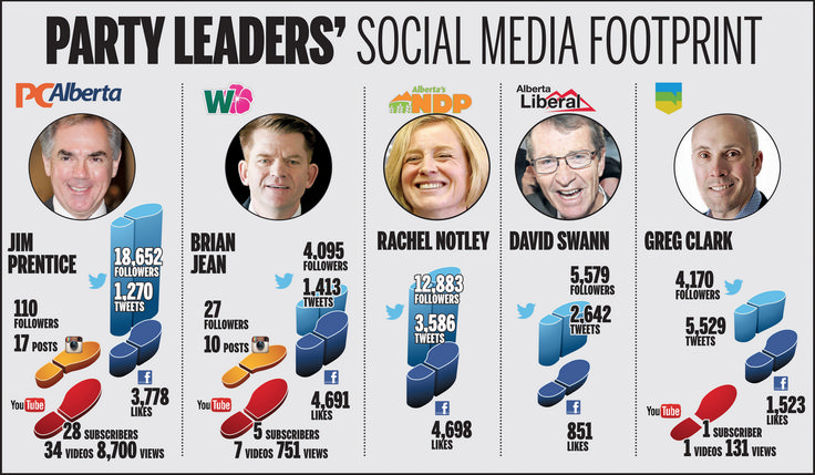 Alberta Election 2015: Party leaders on social media (graphic)   News   Alberta