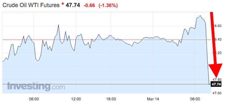 Oil tumbles after Saudi Arabia says it increased production