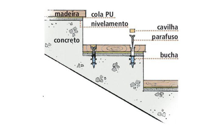 Como assentar degraus de madeira em uma escada de concreto