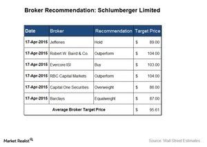 wall street stock market selling price quotes - 21 may 2015 | Wall Street's Recommendations for Schlumberger