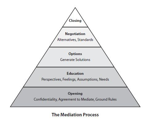 Read> Chapter Five of Peace at Work: The Mediation Process - Week Two> The Mediator's Stance - Mediation Fundamentals for the HR Professional