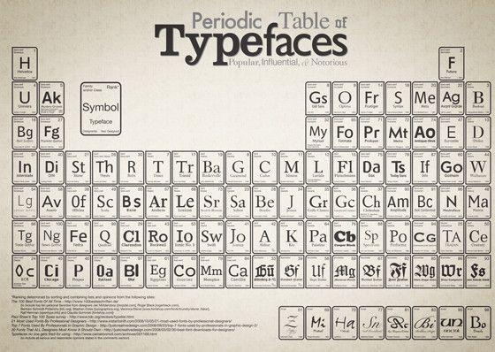 Periodic table of typefaces: Graphic Design, Periodic Table, Graphicdesign, Art, Fonts, Infographic, Typography