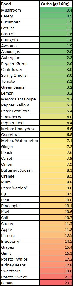 Carb counts in fruits and veggies -- KETO Diet
