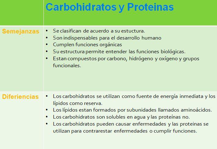 Cuadros Comparativos De Carbohidratos Lípidos Proteínas Y ácidos Nucleicos Cuadro Comparativo Notas De Biología Libro De Biologia Clase De Biología