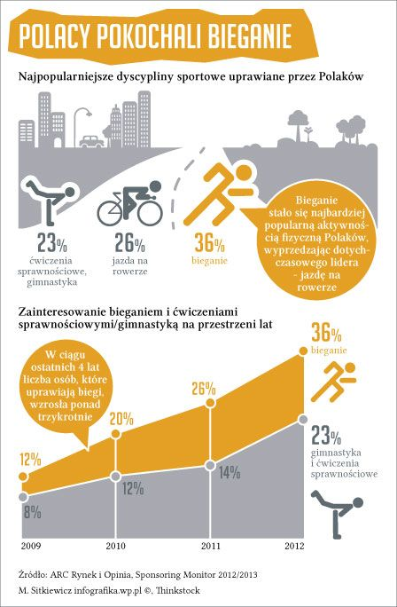 Polacy kochają biegać.