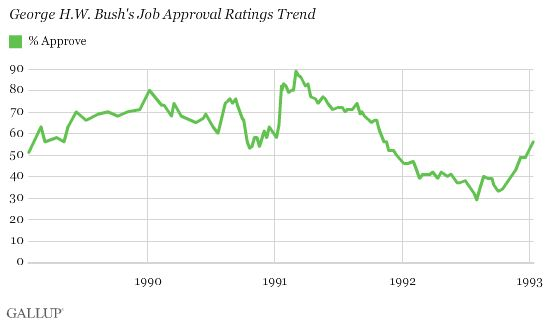 George H.W. Bush approval ratings
