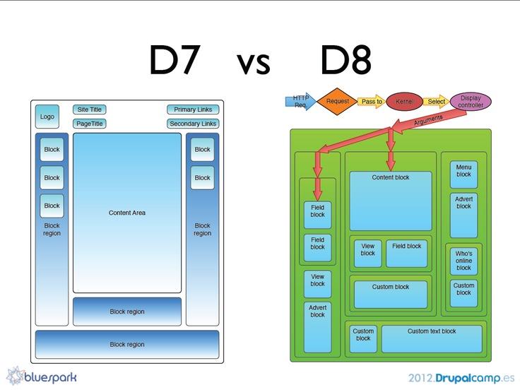 39 best linux web mobile drupal and more images on pinterest d7d8layouts urtaz Image collections