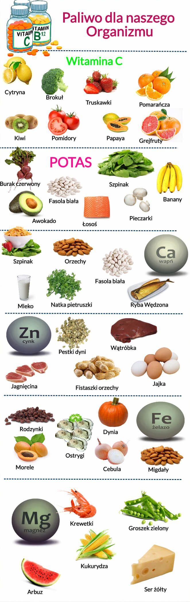 Wybrane Witaminy i pierwiastki -lista produktów gdzie je znajdziecie.