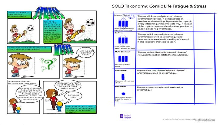 My Learning Journey: SOLO Taxonomy