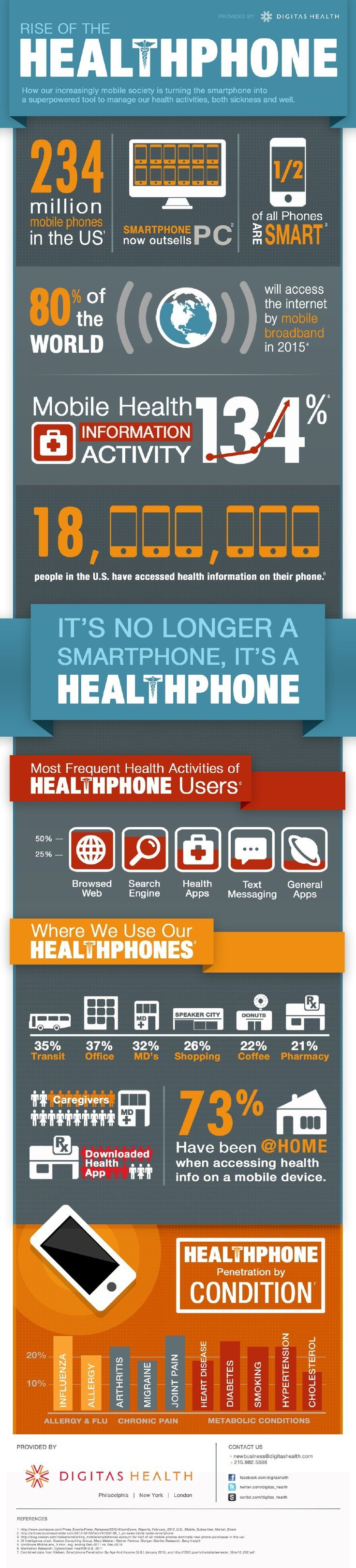 Rise of the Healthphone Infographic Digitas Health | New Visions Healthcare Blog - www.healthcoverageally.com