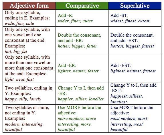 Adjetiveform -comparative - superlative | Module 5 | Pinterest ...