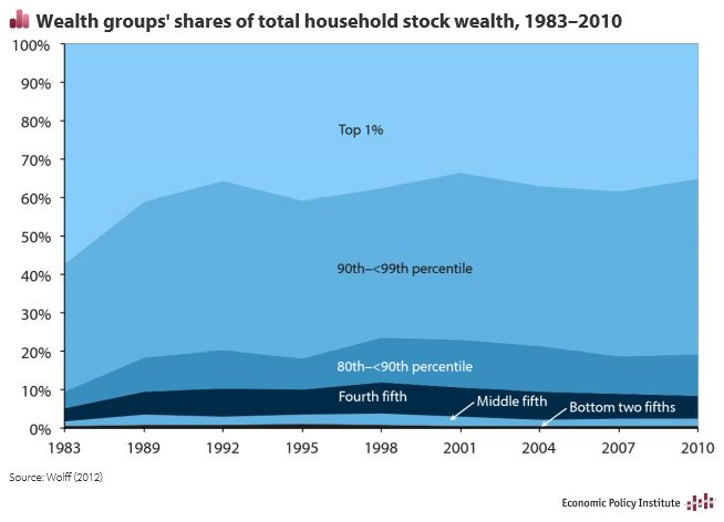 Graph of the day - who actually benefits from a stock market boom?