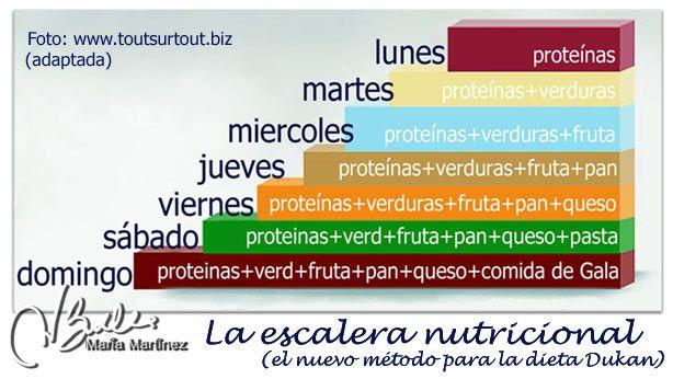 Pierre Dukan ha publicadoun nuevo libro llamado El Método Dukan Fácil (La Escalera Nutricional) en el que se presenta una forma diferente de hacer la dieta. Hoyos cuento en qué consiste esta nue...