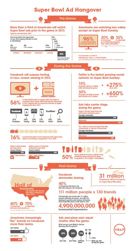 1/2 of Americans Will Rewatch Super Bowl Ads (infographic)