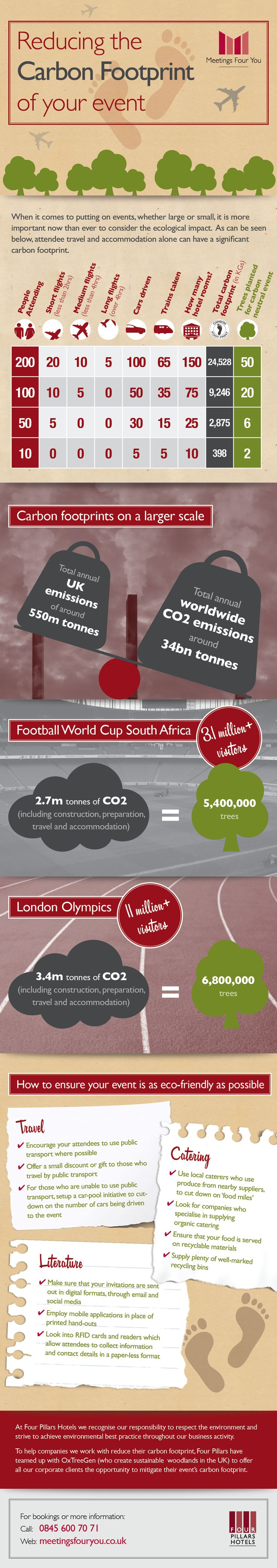 Infographic: Reducing the Carbon Footprint of Your Event - Ways2GoGreen Blog