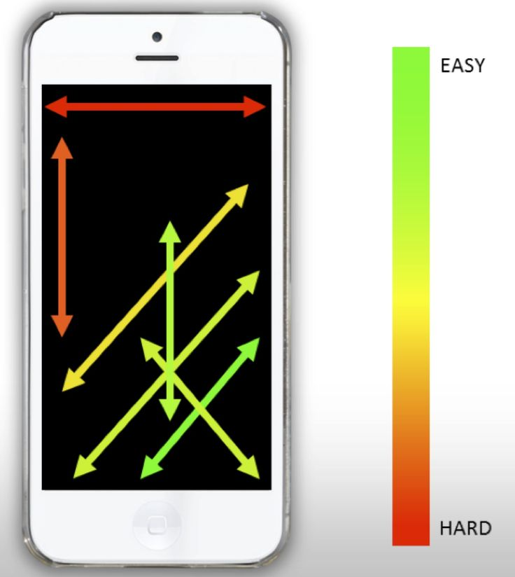 mobile-screen-accessibility