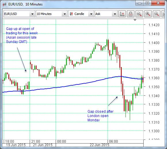 Technical Analysis: The gap always closes | Greek central bank Twitter hoax drives confusion