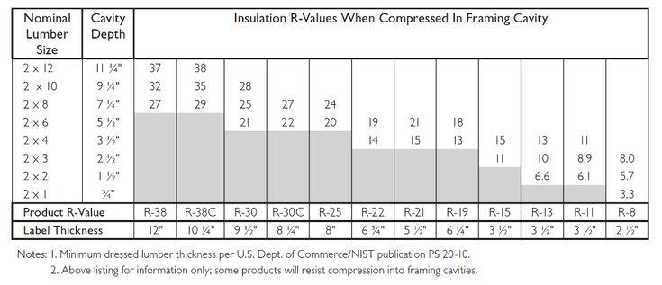 Owens Corning Compressed Fiberglass Insulation R Value Chart Fiberglass Insulation Insulation R Value Insulation
