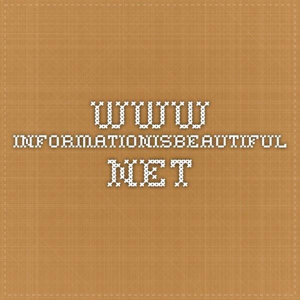www.informationisbeautiful.net