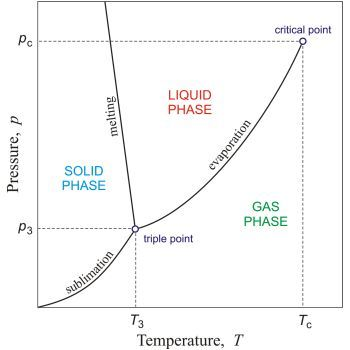 17 best ideas about phase on pinterest | water water ... phase state diagram for gasoline strip heaters 3 phase wiring diagram for parallel series