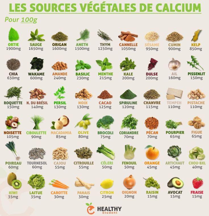 Calcium Pour Plante : les 25 meilleures id es de la cat gorie carence en calcium ~ Premium-room.com Idées de Décoration