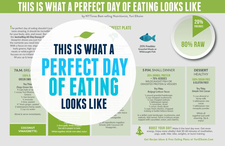 This Is What a Perfect Day of Eating Looks Like | Healthy ...