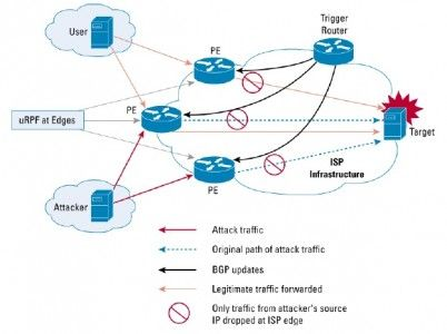 How We Solved a Geographical Service Access Task    Recently, our Infrastructure team received a task that involved restricting access to a service only from certain countries. To make things even harder, this had to be done on Cisco IOS devices with relatively low performance. We reviewed in this article how we were able to solve this issue