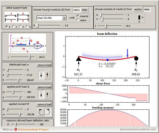 Wolfram demonstration project on the beam equation