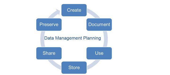 Data Management Planning, DMP