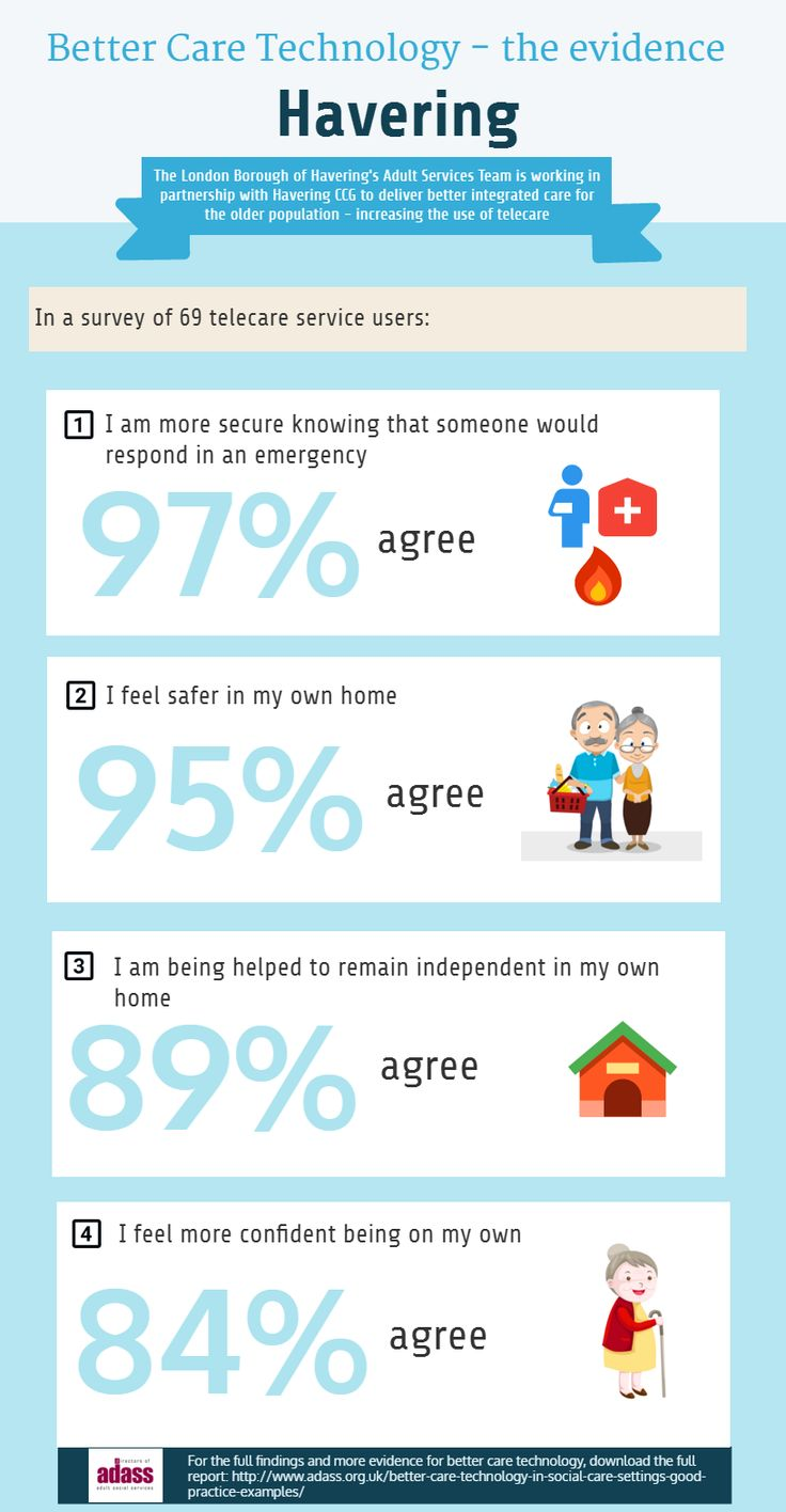 97% of London Borough of Havering #TECS users felt secure knowing someone would respond in an emergency