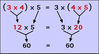 Here are some tricks for helping students understand the Associative Property of Multiplication.