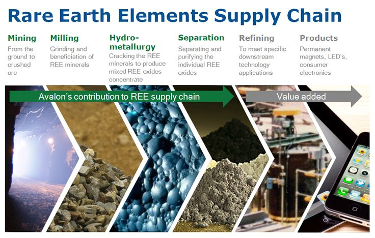 The Rare Earth Elements Supply Chain. #rareearths http://www.avalonraremetals.com/projects/thor_lake/mineral_processing/