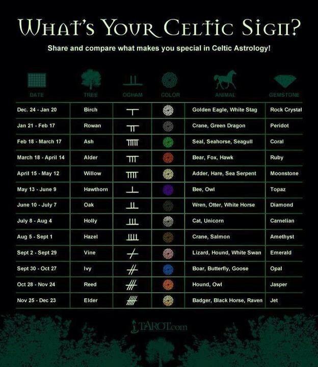 Astrology: Celtic Symbols and Irish Astrology                                                                                                                                                                                 More