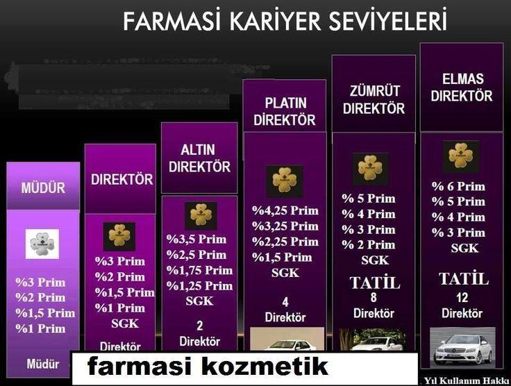 SAGLIK VE KAZANCIN TEK ADRESİ; www.farmasi.peacocksem.com