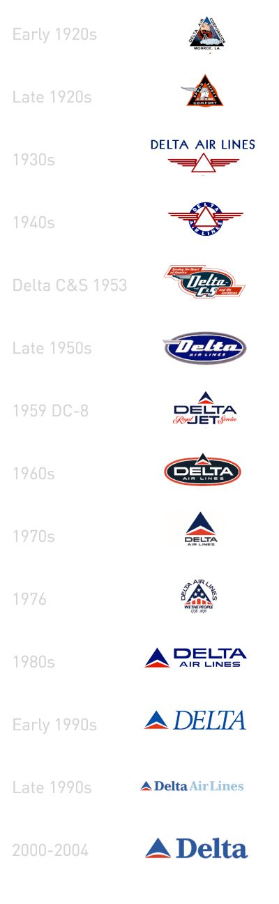 Delta logo throughout the years