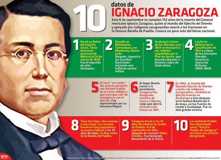 El 8 de septiembre se cumplen 152 años de la muerte del General Ignacio Zaragoza, héroe de la Batalla de Puebla.