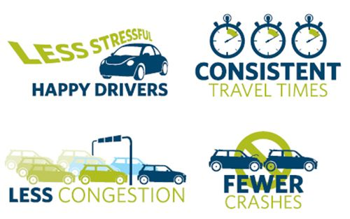 Some of the aims of the Smart Motorway.