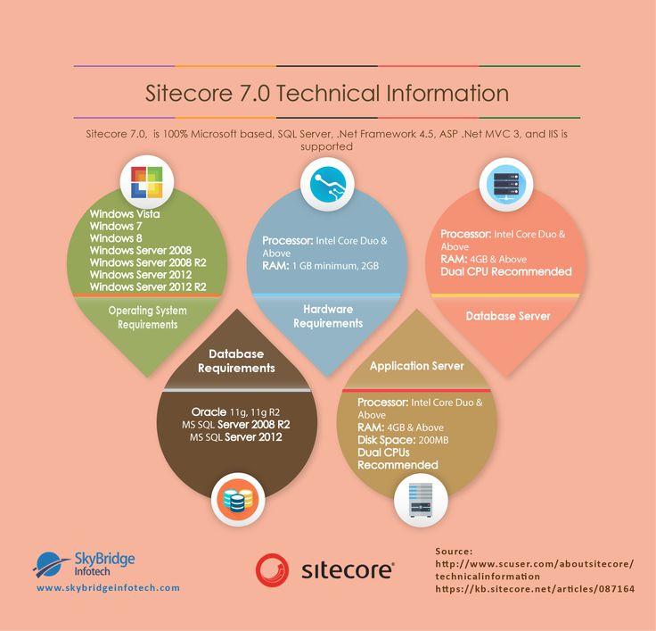 Sitecore 7.0 Technical Information