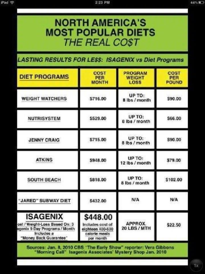 Isagenix cost breakdown and price comparisons - Work Hard Eat Smart http://CaralynWms.isagenix.com/