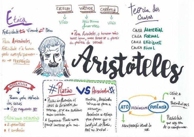 Mapa Mental de Filosofia : Aristóteles