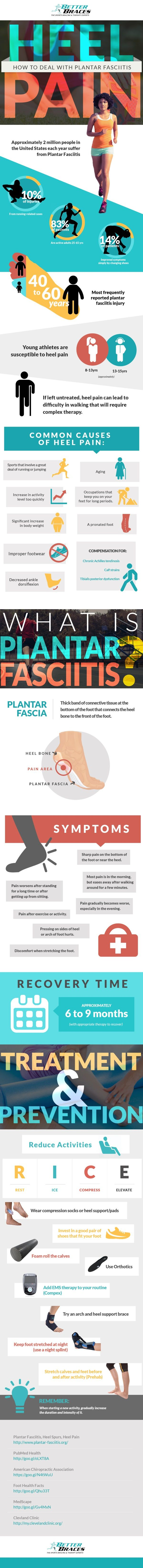 Heel Pain: Common causes and solutions