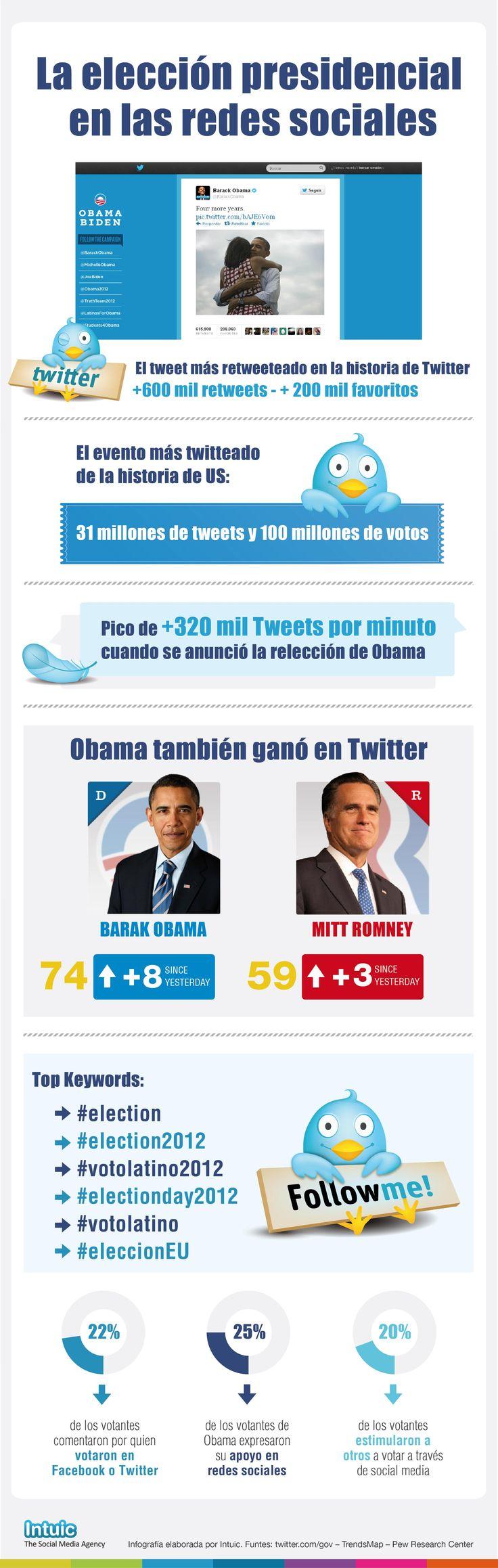 Las elecciones de Estados Unidos en 2012 en Redes Sociales #infografia